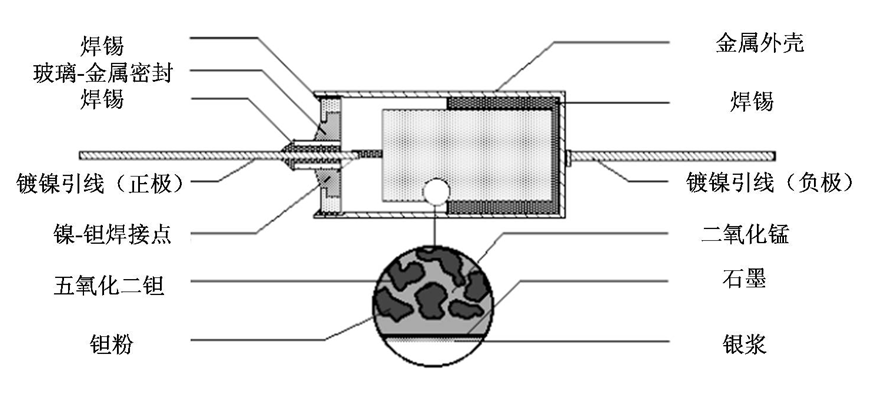 钽电容内部结构图2.png